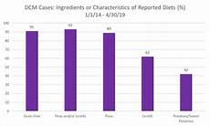 Grain Free Dog Food Comparison Chart Fda Grain Free Dog Food Amp Heart Disease Dog Food Advisor