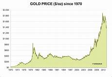 Gold Price Value Chart The Historical Price Of Gold