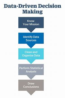 Data Driven Decision Making Data Driven Decision Making A Primer For Beginners