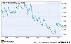 Loan Interest Chart Home Loan Rates Don T Ignore The Little Things The