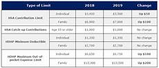 2018 Hsa Contribution Limits Chart Health Savings Account Hsa Contribution Limits For 2019