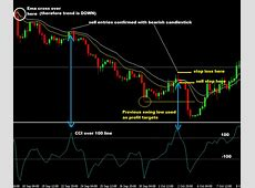CCI Moving Average Forex Trading Strategy