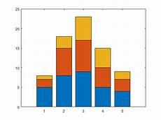 Bar Graph Types Of Bar Graphs Matlab Amp Simulink Mathworks Australia