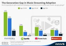 Spotify Distribution Chart Chart The Generation Gap In Music Streaming Adoption