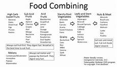 Natural Hygiene Food Combining Chart Fruitarian Diet List Diet Plan
