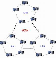 Network Types Types Of Computer Networks Lan Man Wan Vpn