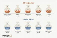 Strong Acid Chart List Of Common Strong And Weak Acids