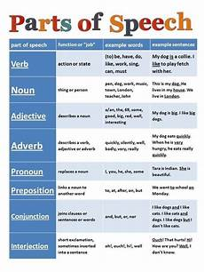 Spanish Parts Of Speech Chart Grammar Chart In 5th Grade I Was Required To Memorize