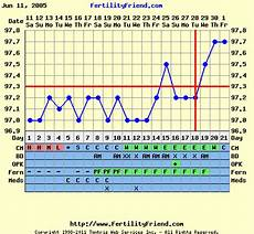 Normal Ovulation Temperature Chart Source Fertilityfriend Com