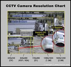 Megapixel Resolution Chart Hd Cctv