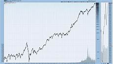 Dow Jones Long Term Chart Primary U S Stock Market Indices Long Term Price Charts
