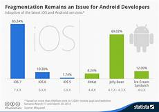 Moil Chart Chart Fragmentation Remains An Issue For Android