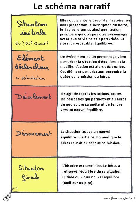 Grammaire Par Etapes