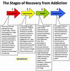 Stage Chart Stages Of Recovery