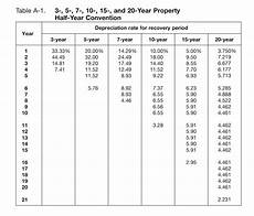 Depreciation Tables Irs Depreciation Tables 2018 Brokeasshome Com