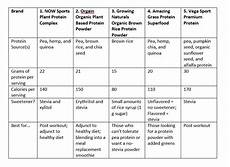Protein Powder Comparison Chart The Ultimate Guide To Dairy Free Soy Free Protein Powders