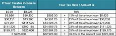 Income Tax Calculation Chart Complete Tax Brackets Tables And Income Tax Rates Tax