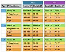 Blood Pressure Chart For Kids Blood Pressure Chart Kids 9 11 Migration Women Amp Health