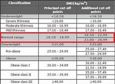 American College Of Sports Medicine Body Fat Percentage Chart We Tested 402 People At Thefitexpo Here S What We Found