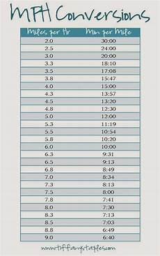 Tire Revolutions Per Mile Chart Need A Simple Chart To Convert Your Treadmill Mph To An