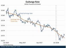 Euro To Dollar Chart 2018 The Weakening Of The Us Dollar