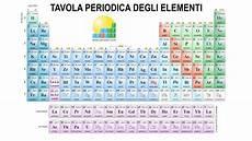 tavola peiodica galleria di immagini della chimica