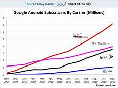 Verizon Chart Chart Of The Day Why The Verizon Iphone Is Bad News For