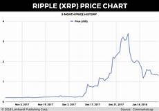 Ripple Price Chart Coingecko Ripple Price Prediction 3 Issues With Bloomberg S Xrp