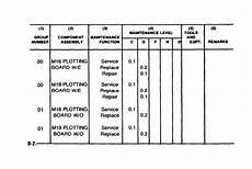 Mac Chart Army Maintenance Allocation Chart