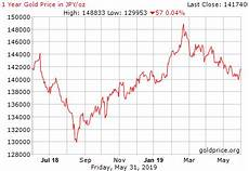 World Gold Price Live Chart Gold Amp Silver Etf Gld Amp Slv Information Amp Prices Gold