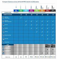 B Electric Toothbrush Comparison Chart B Go Pro Toothbrushes Explained Electric Teeth