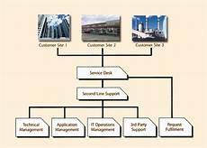 Centralized Organizational Chart Service Desk Organisational Structure