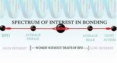 Bpd Chart And Female Early Identification Of Traits Of Bpd