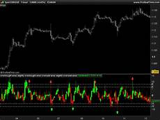 Tig Value Chart Indicator Download Value Chart Indicator Indicators Prorealtime Trading
