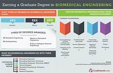 Biomedical Engineering Masters Top Biological Amp Biomedical Engineering Masters Campus