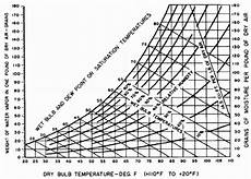 And Dry Bulb Chart Psychrometric Chart Showing Effects Of Relative Humidity