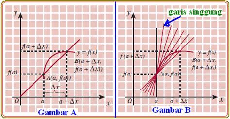 fungsi transistor secara umum gambar grafik transistor secara umum 28 images definisi turunan fungsi secara umum konsep