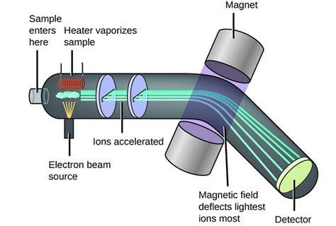 mass spectrometer diagram bronkhorst uk