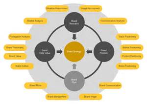 Brand Strategy Template by Brand Strategy Circular Diagram Free Brand Strategy