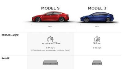 is it really worth it to buy a house detail spesifikasi tesla model 3 terkuak is it really worth to buy