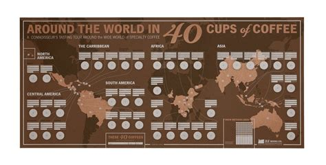 Coffees From Around The World by World Coffee Poster 33 Books Co