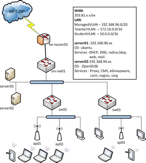 logical network design diagram logical network diagram visio driverlayer search engine