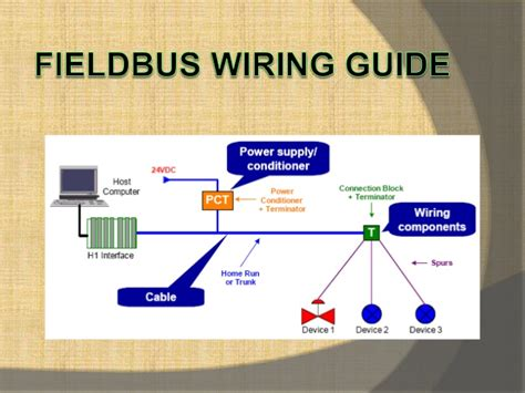 building your electrical foundation understanding how electrical circuits work and how to test them fieldbus wiring guide