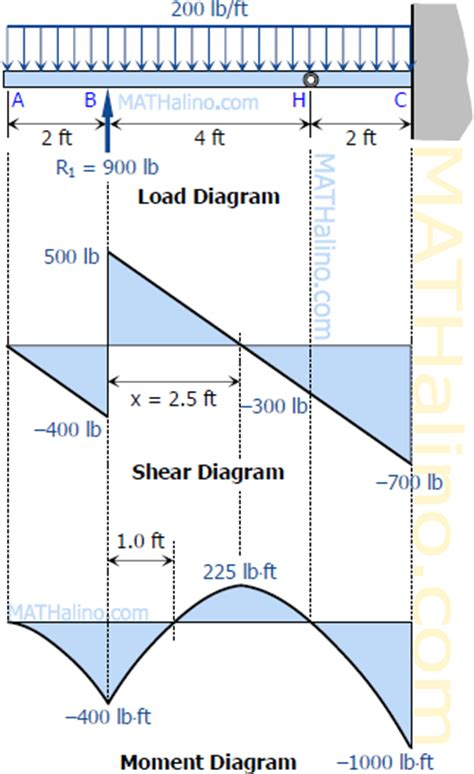 shear and moment diagrams solution to problem 438 relationship between load shear