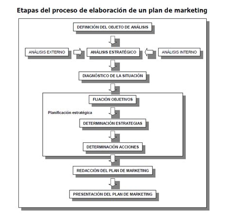 que es un layout en marketing el plan de marketing mi sitio