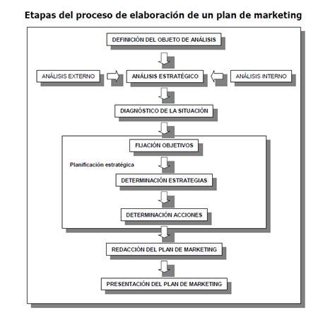 modelo de un plan de marketing estrategico el plan de marketing mi sitio