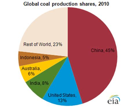 china dominates global coal production today in energy