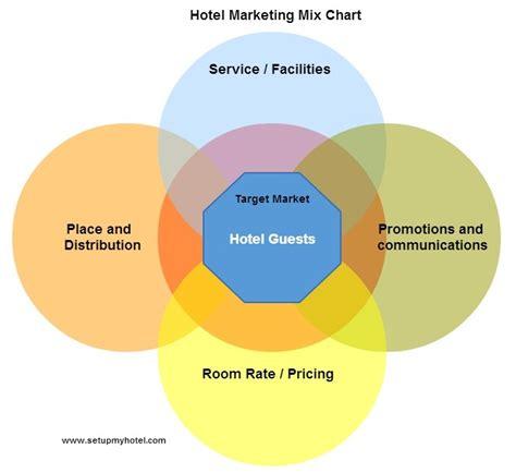 House Planner Online marketing mix hotels resorts restaurants