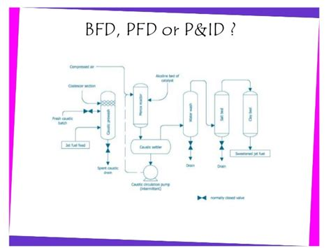 Drawing P Id In Visio by Pelatihan Dasar Microsoft Visio