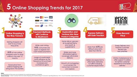 trends in 2017 11street revealed 5 online shopping trends in malaysia for